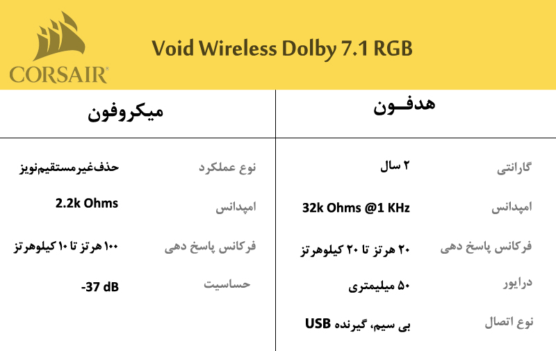 VOID Wireless Dolby 7.1 RGB Black Jacket